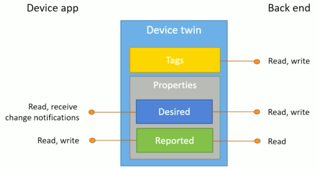 iot-azure-device-twin-650x347
