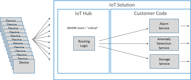 iot-azure-messagerouting-610x256