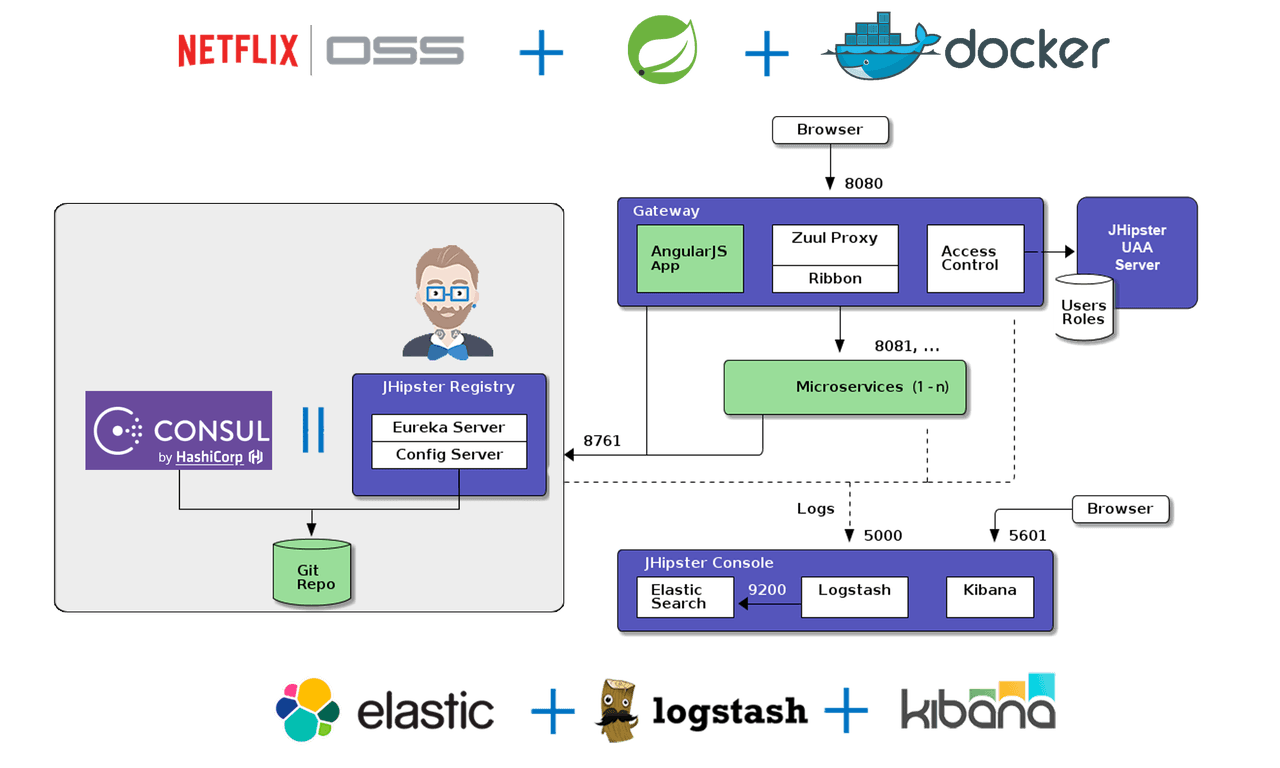 jhipster-microservices_arch_2-1280x768.png