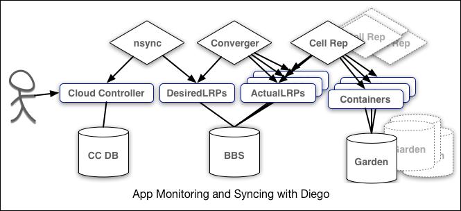cf-app-monitor-sync-diego-665x304-36k