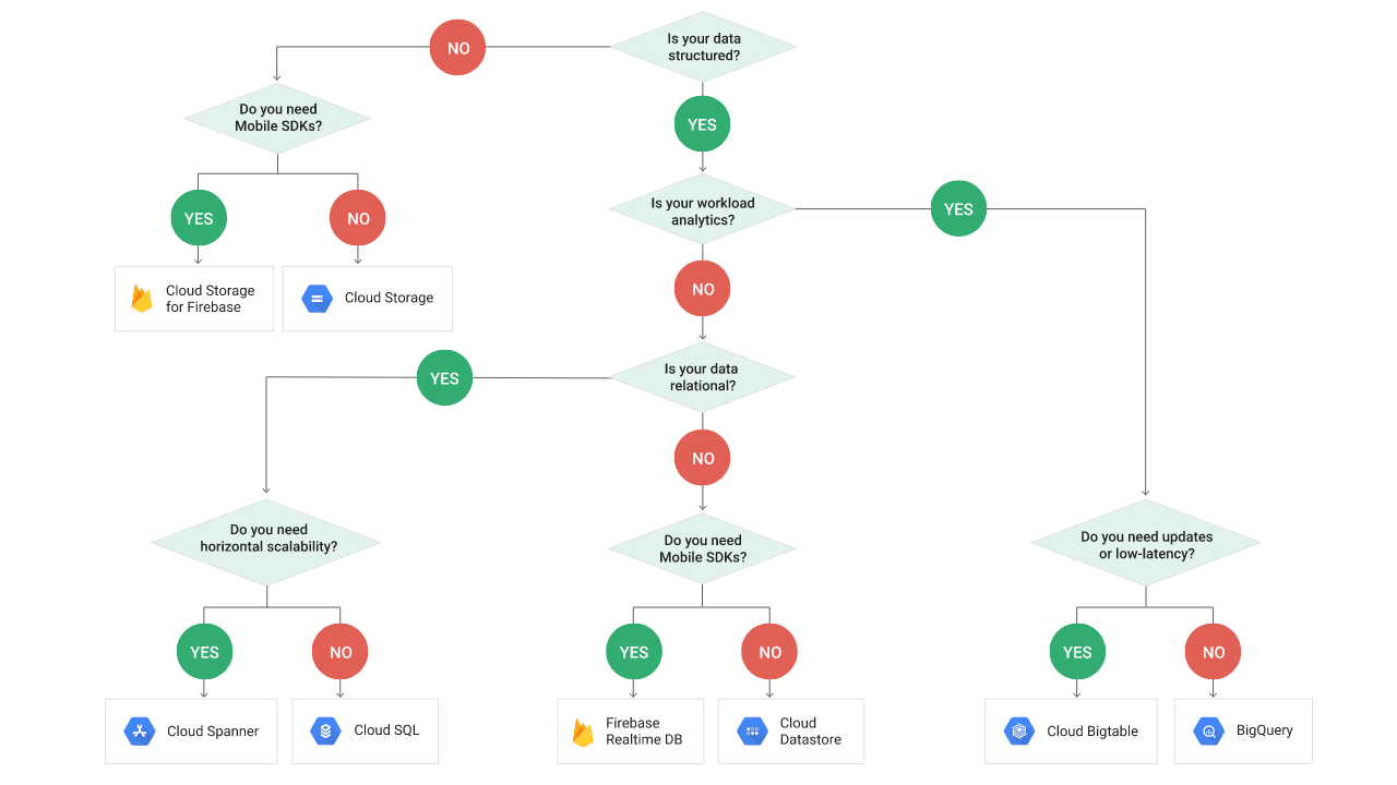 gcp-decision-tree.png
