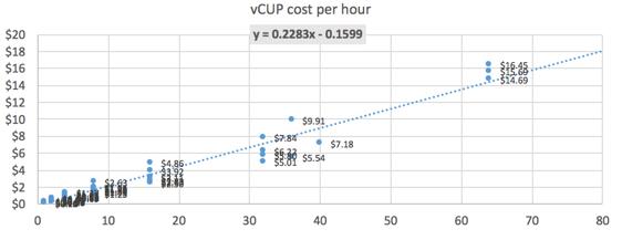 ec2-cognosys-vcpu-per-dollar-562x217-54344