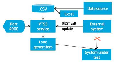 lr-vts-diagram-397x217-52207