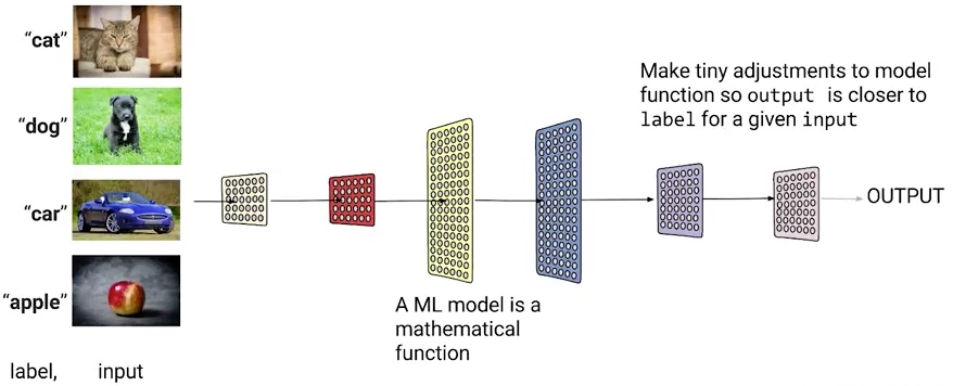 ml-model-google-878x356-61242