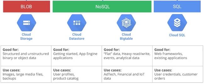 GCP (Google Compute Platform/Google Certified Professional) – Index