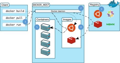 docker-flow-505x264-37904