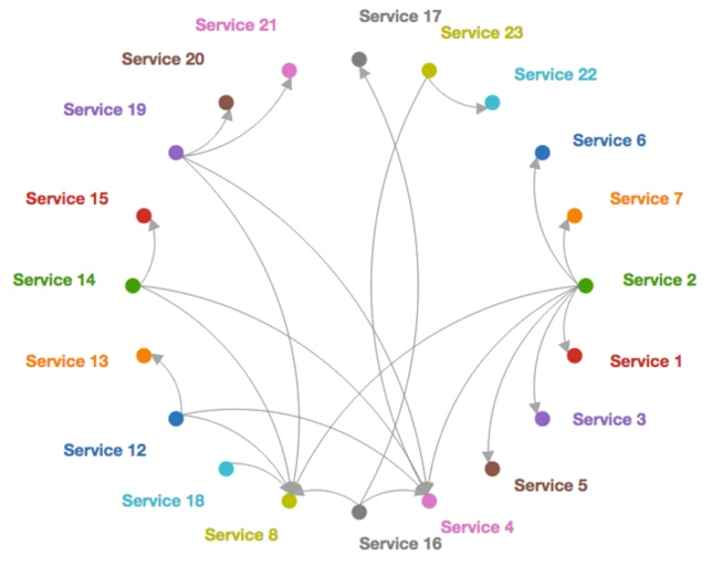 pact-network-graph-654x513.jpg