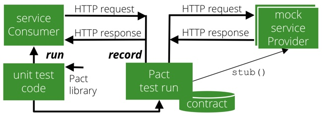 Pact for Integration Testing of REST APIs – Index