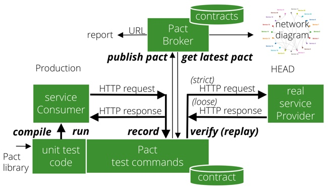 Pact For Integration Testing Of Rest Apis Index