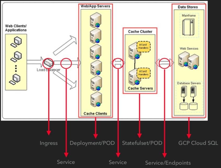 k8s-services-flow-847x644-100409