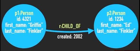 neo4j-child-of-484x177-27830