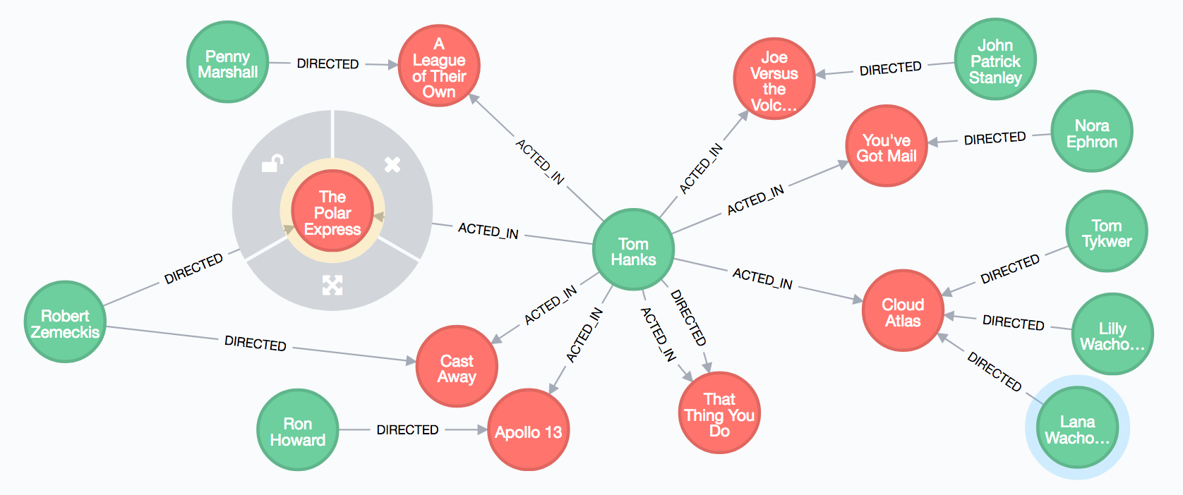 Neo4j graph database introduction – Index