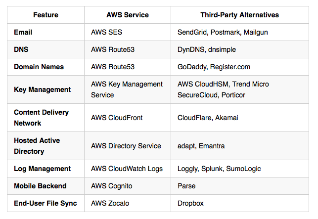 AWS Onboarding – Index