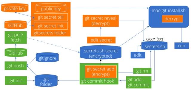 github-data-security-git-v04-640x304-60868.jpg