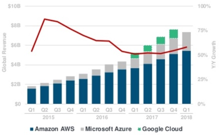 aws-onboarding-cloud-growth-441x272.jpg