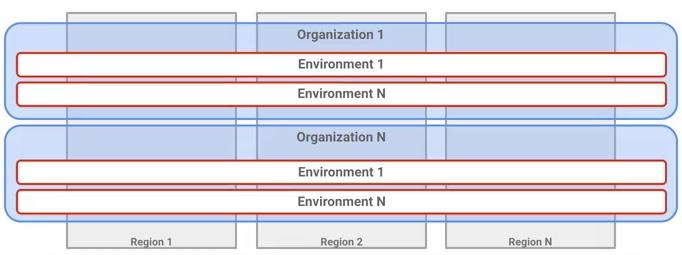 Apigee API Management – Index