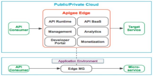 apigee-hybrid-648x325-43171.jpg