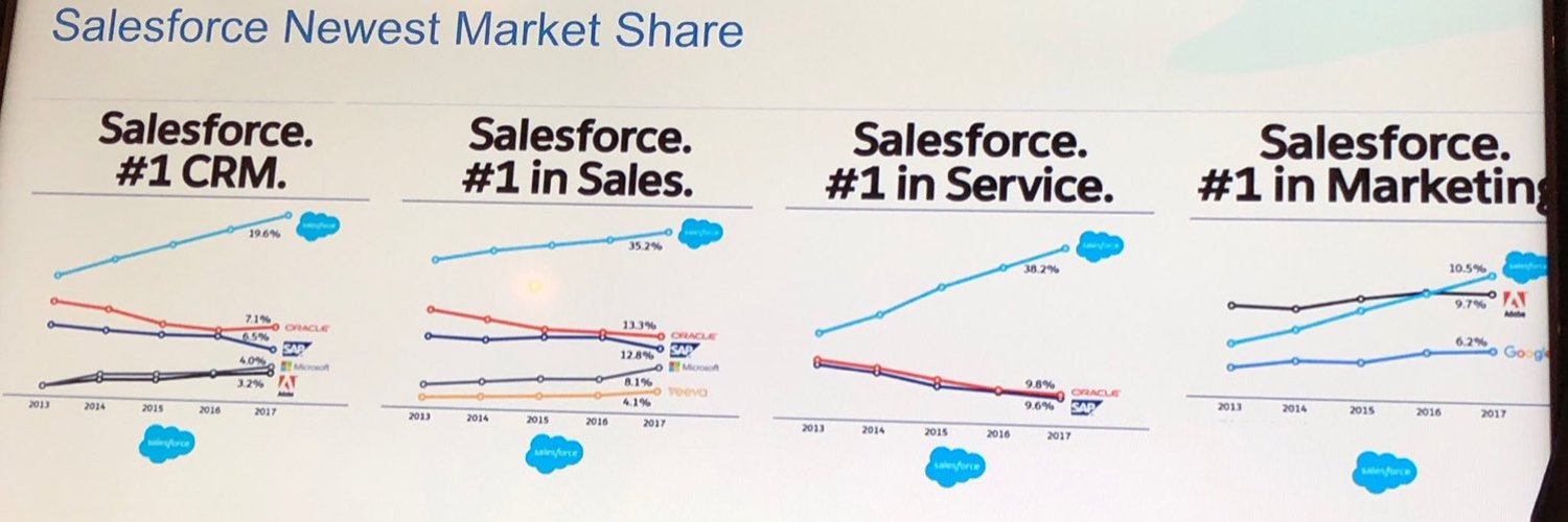 salesforce-market-share-1500x500