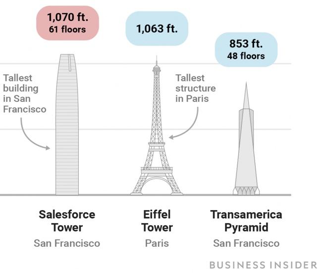 Salesforce Ohana – Index