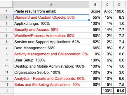 sf-admin-results-sheet-435x326-43348.jpg