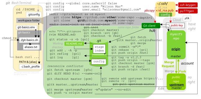 git-basics-v09a-648x321-53378.jpg