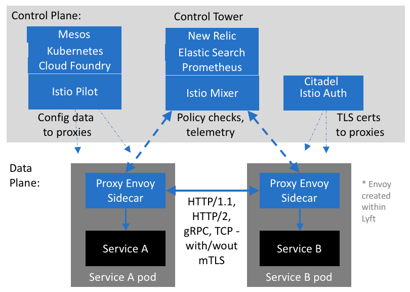 Service Mesh (Envoy, Istio, Linkerd) – Index