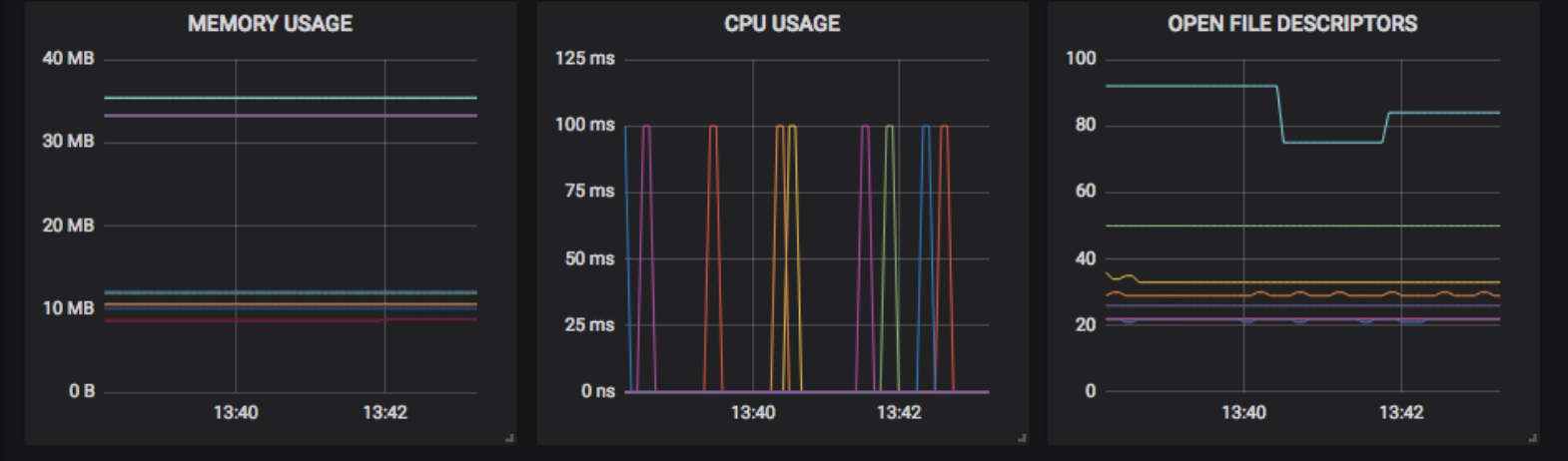 svcmesh-linkerd-dataplane-grafana-1570x462