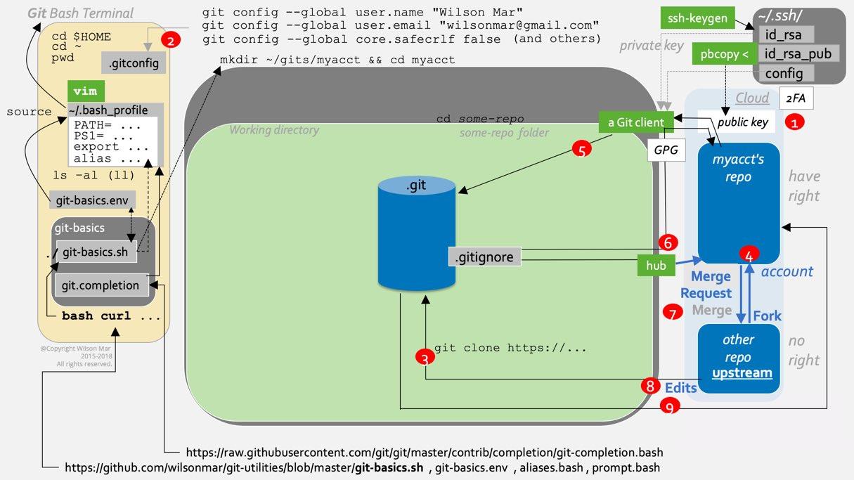 git-basics-10d-flow-1215x683.jpg