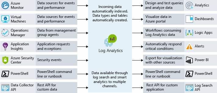 azure-log-analytics-711x306-35708