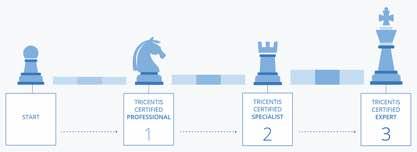 tricentis-certs-417x152-5133