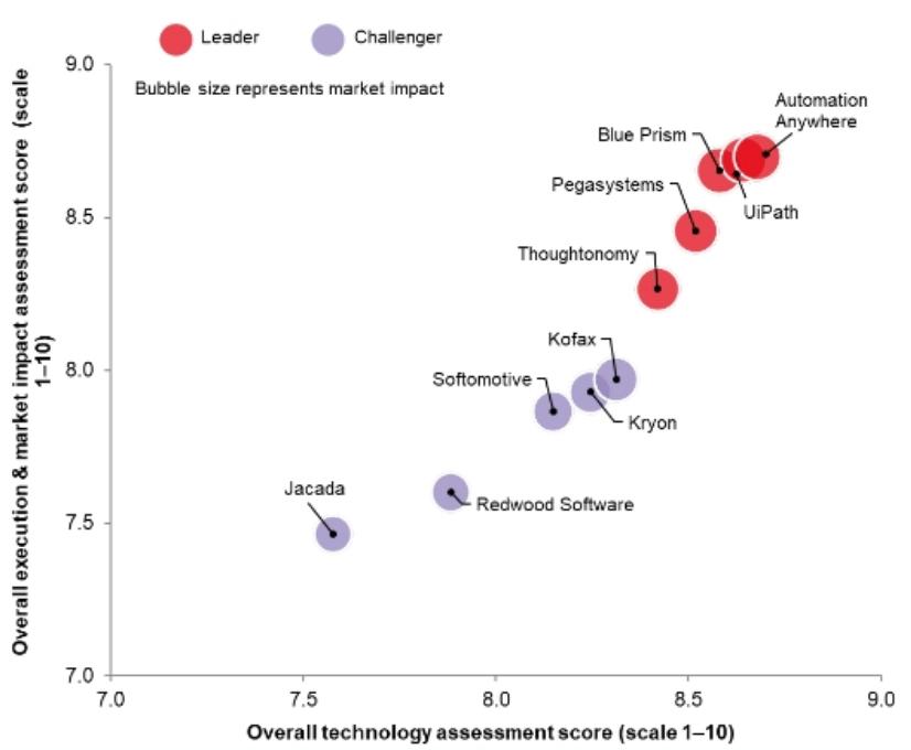 Robotic Process Automation (RPA) – Index