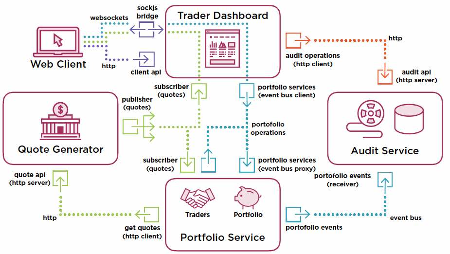 Microtrader (sample microservices CI/CD to production Docker within