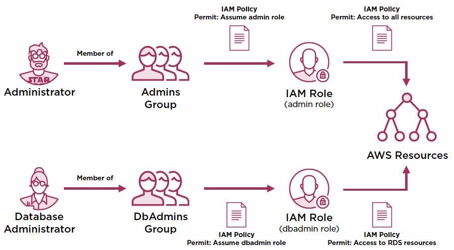iam-groups-roles-910x502-36375.jpg