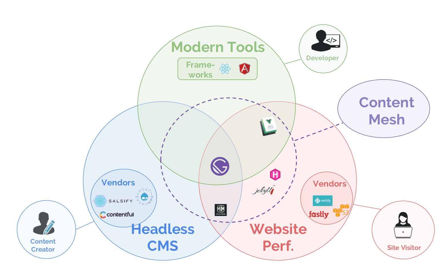 Gatsby (JAM Stack web app generator) – Index