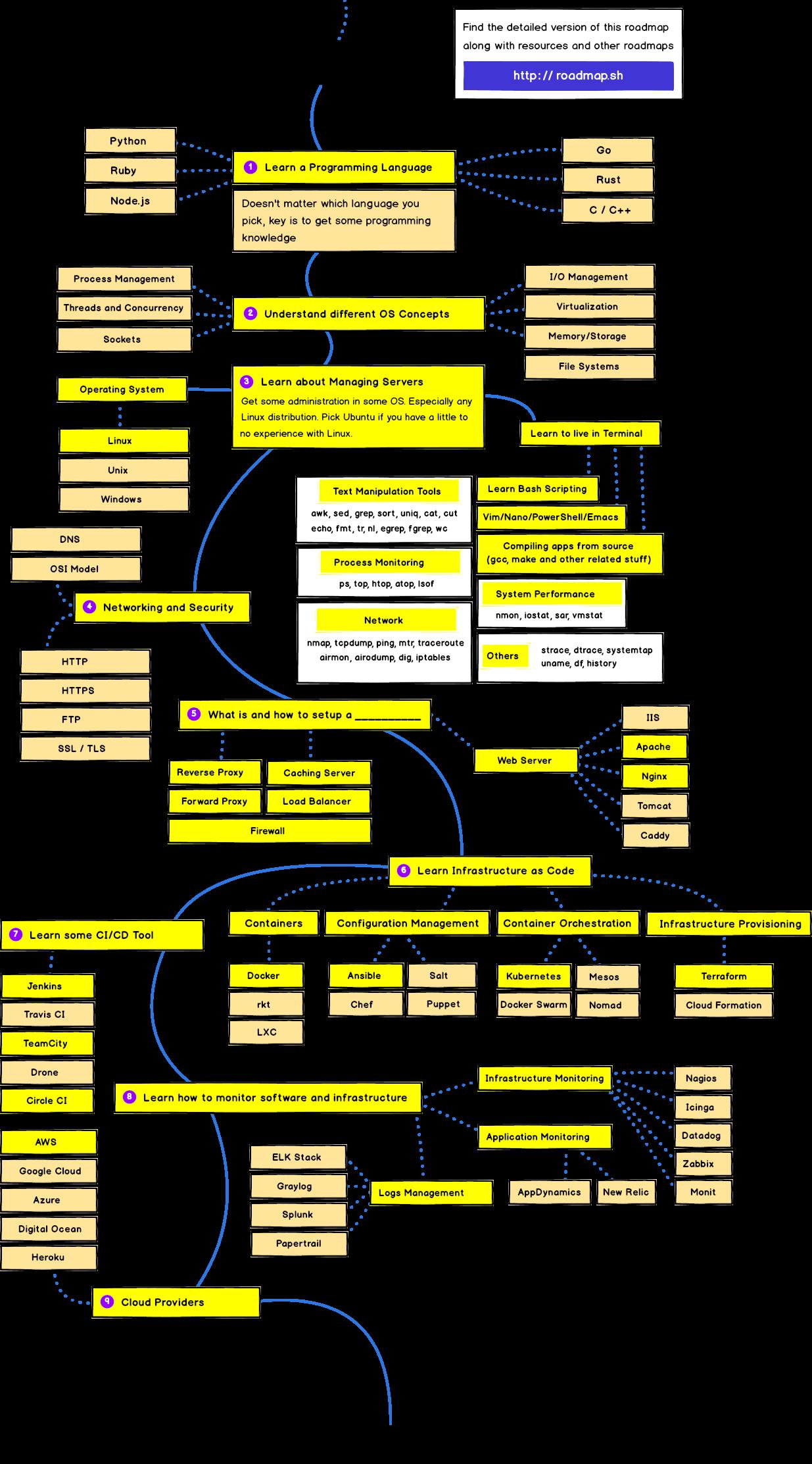 devops-roadmap sh