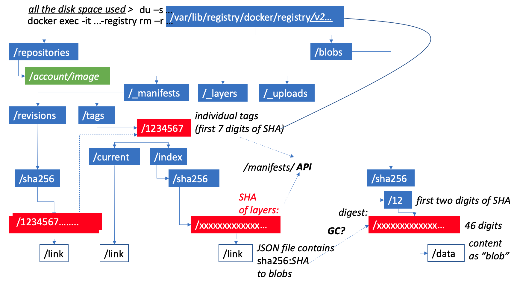 dockerreg-structure-v03-1727x947.png