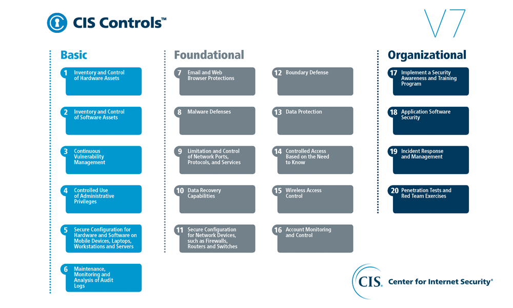 cybersecurity-CIS-Center-for-Internet-Security-CIS-Controls.png