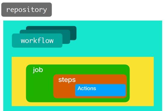 github-actions-diagram-550x368.jpg