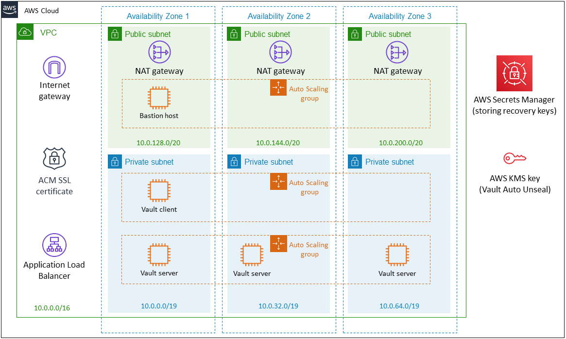 hashicorp-vault-on-aws-architecture c47a3bf846dc964bb4464471a764b26f1b0d9639