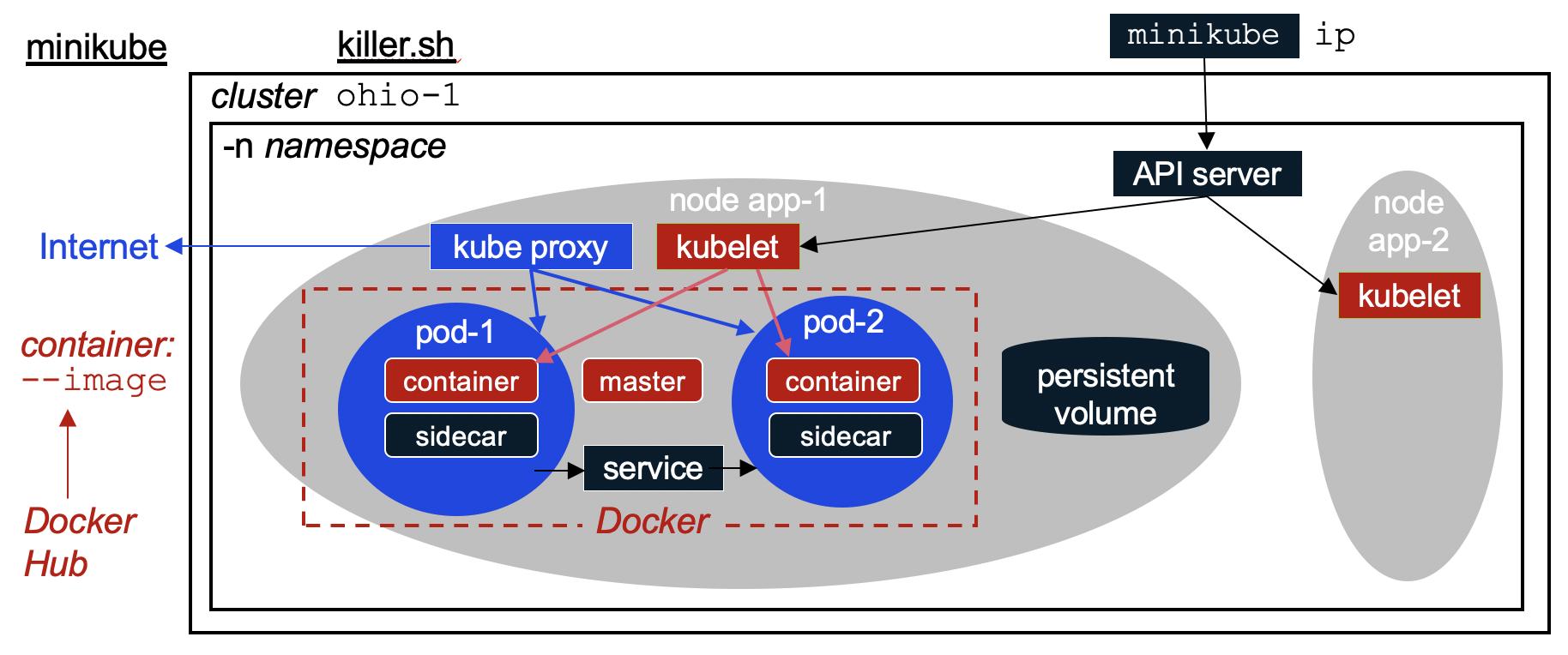 k8s-docker