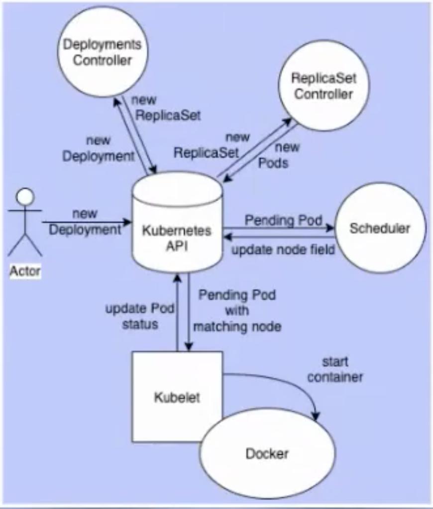 k8s-phil-diagram