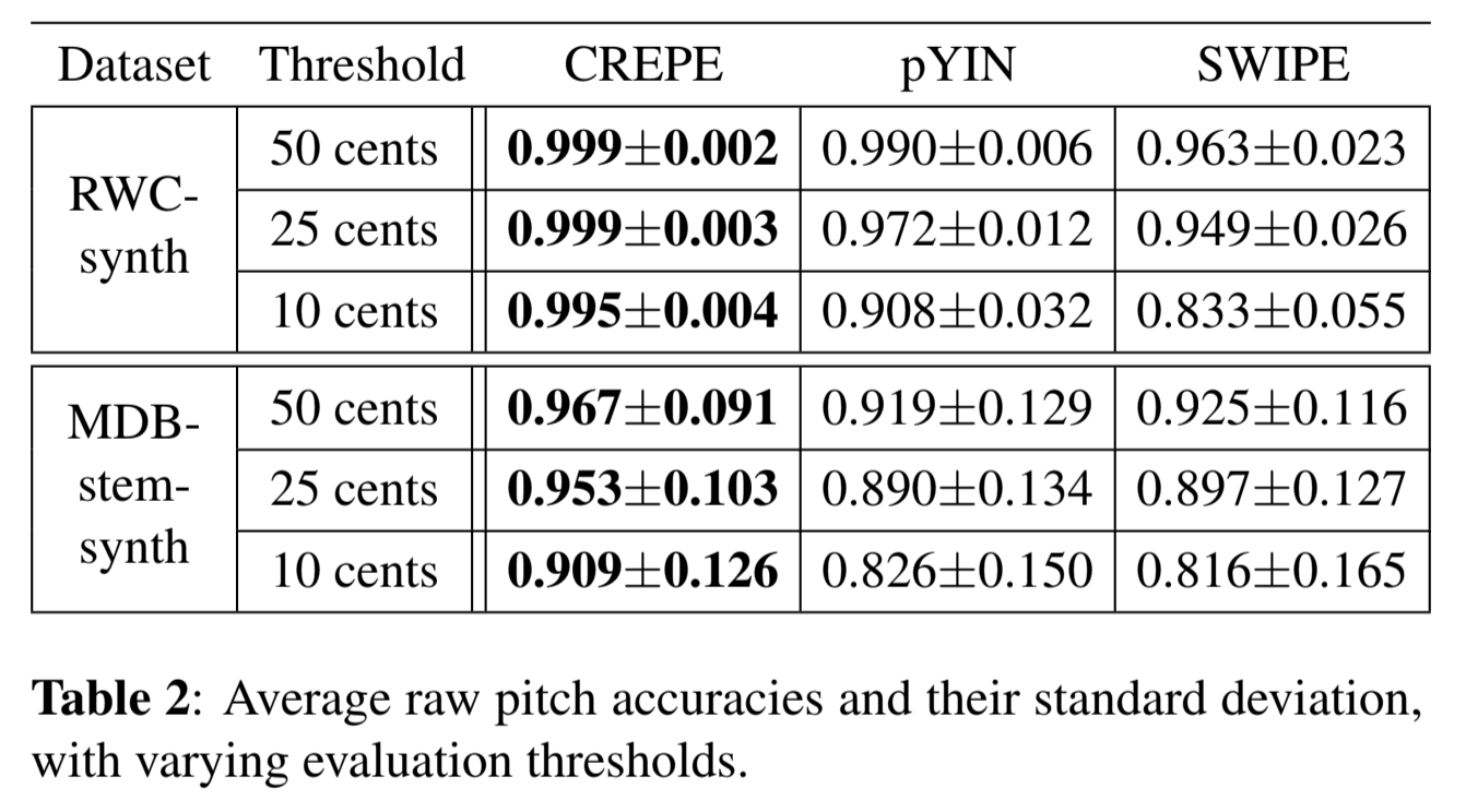 Papers With Code : Music Information Retrieval