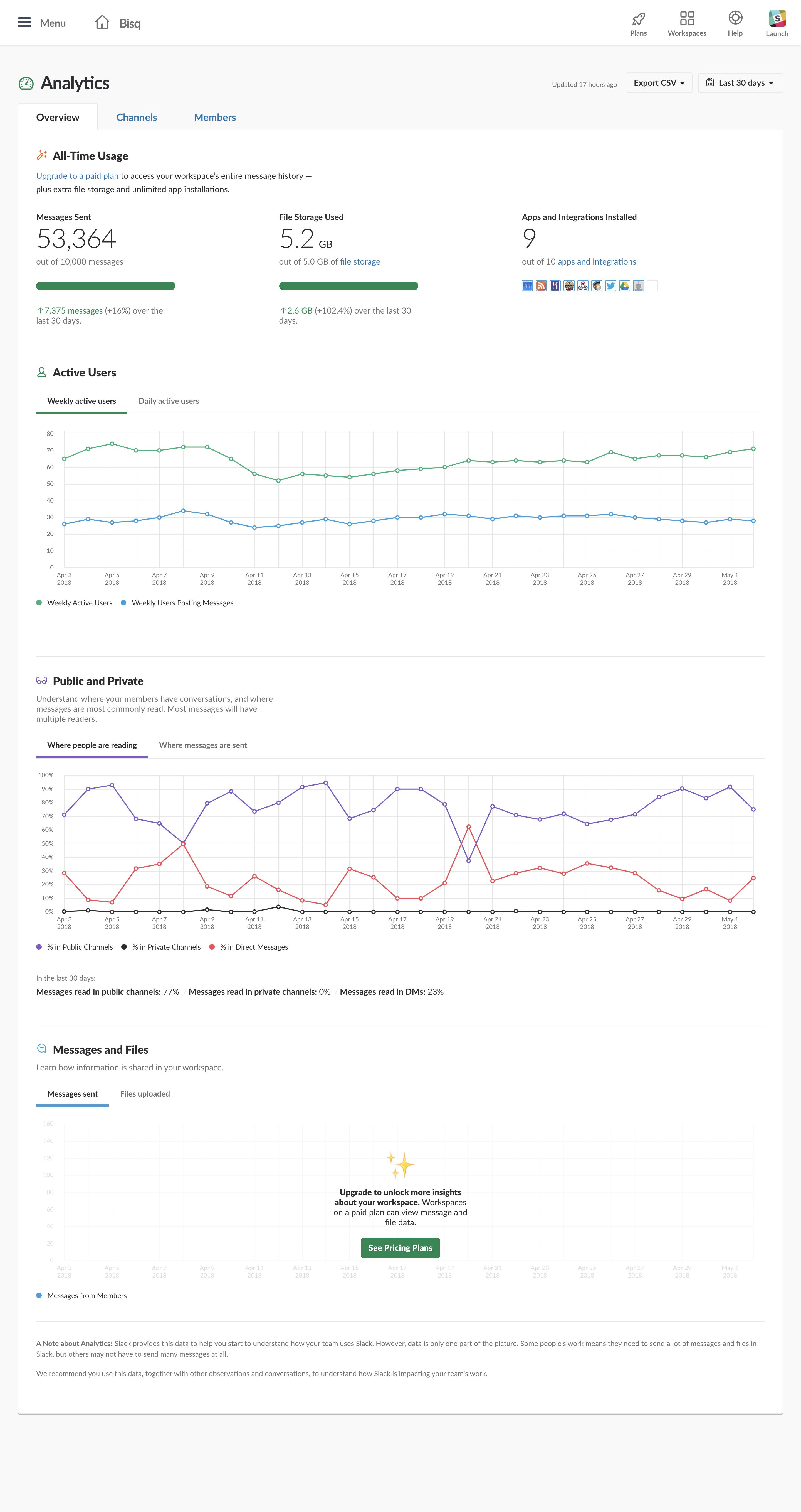 screencapture-bisq-slack-admin-stats-2018-05-03-19_26_47