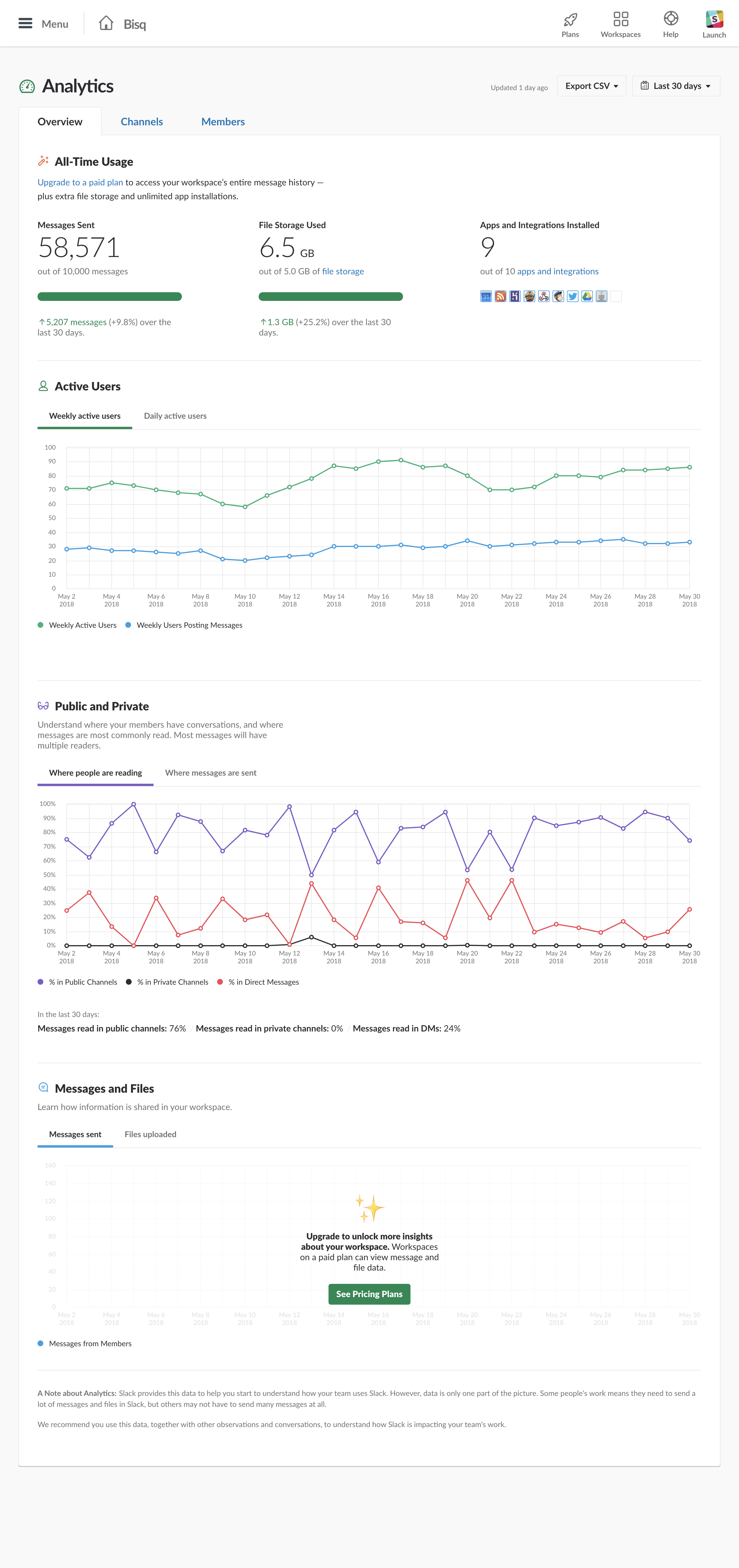screencapture-bisq-slack-admin-stats-2018-06-01-14_42_23