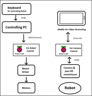 block diagram vtr · Issue #1 · swapprojects/virtual-telepresence-robot ·  GitHubGitHub