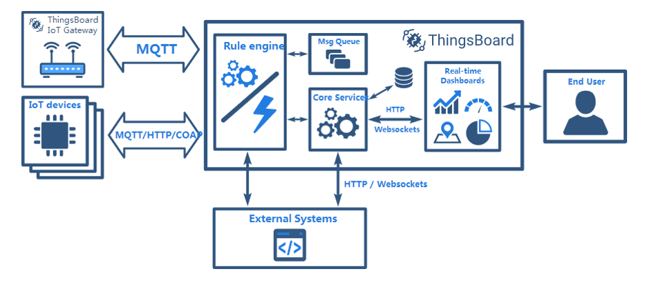 How to control a device remotely via a tb-gateway? · Issue #124