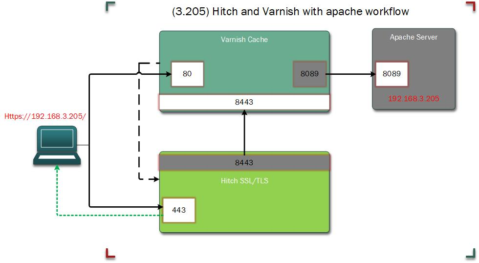 Hitch and varnish workflow