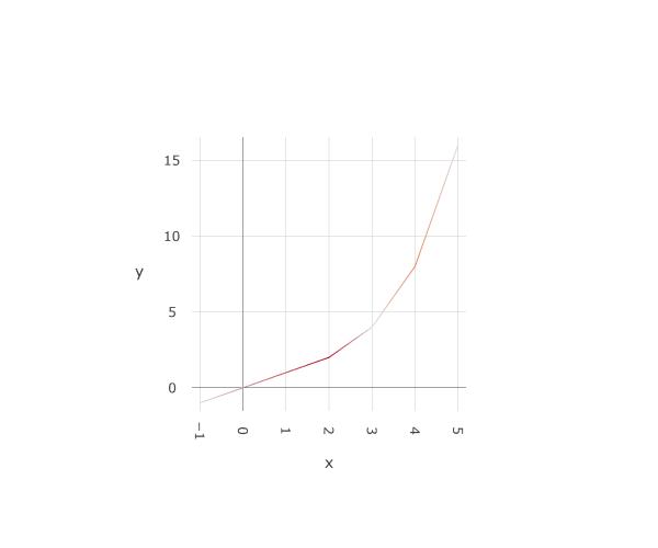 plot_margins