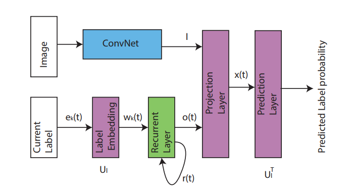How to combine CNN with LSTM? · Issue #7382 · keras-team