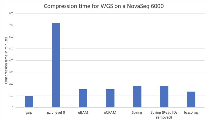 GitHub - godotgildor/fastq_compression_comparison: Creating
